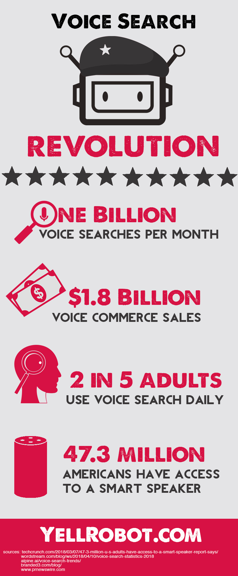 YellRobot_Voice Search InfoGraphic